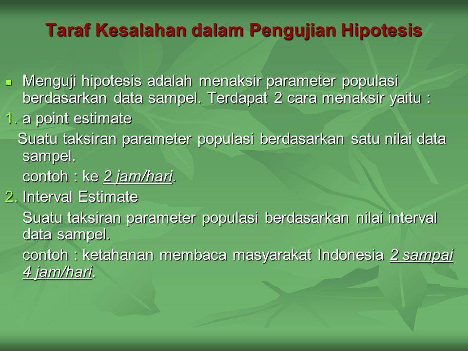 Taraf Kesalahan dalam Pengujian Hipotesis Menguji hipotesis adalah menaksir parameter populasi berdasarkan data sampel. Terdapat 2 cara menaksir yaitu