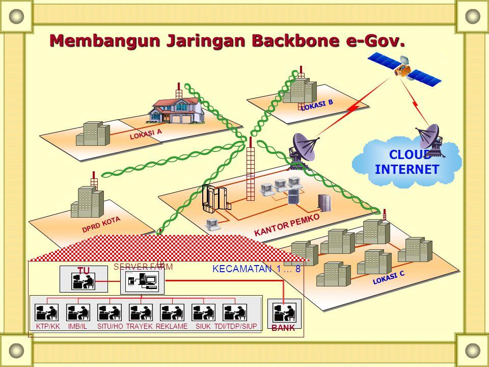 BADAN LEMBAGA KECAMATAN Cyber City Propinsi Nation-wide IP Backbone Kota Kab Kec-n Kec-2 Kec-1 Dinas Lembaga Badan Kantor Walikota Model Jaringan e-Go