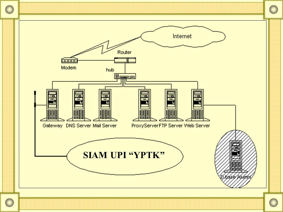 JARINGAN InterNet/intraNet PEMKO PROPINSI Akses via internet/warnet KECAMATAN Unit layanan terdapat di kecamatan dan/atau Kota, berupa loket Pelayanan
