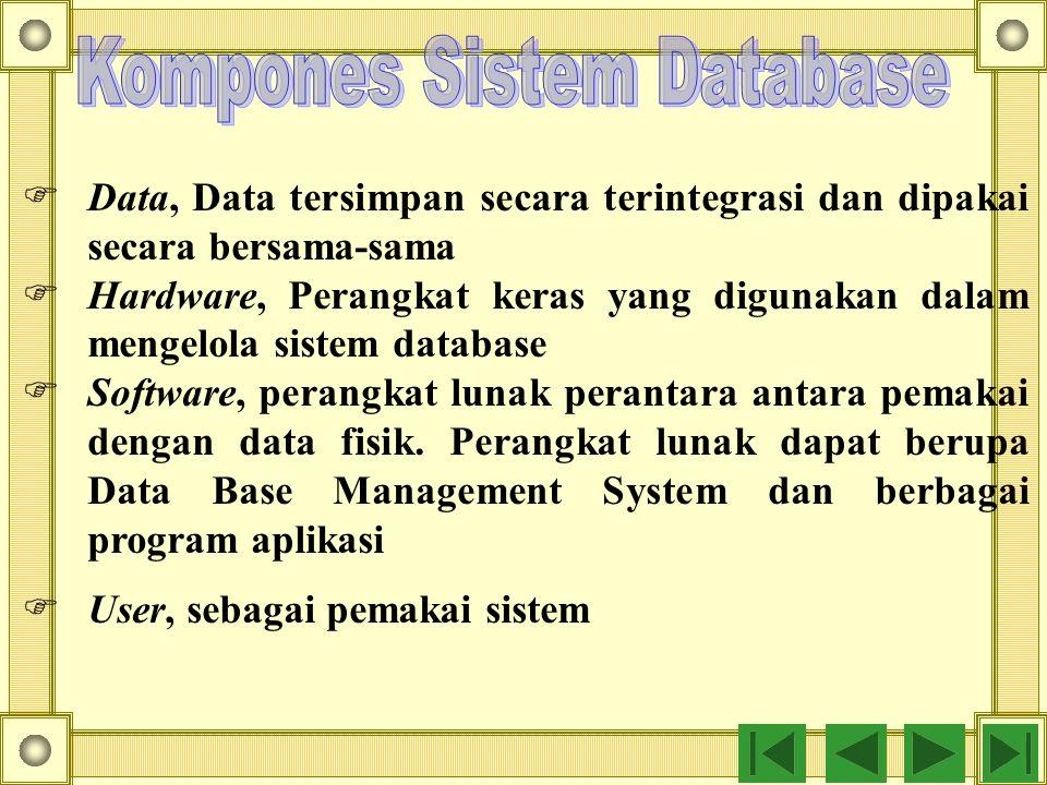  Data, Data tersimpan secara terintegrasi dan dipakai secara bersama-sama  Hardware, Perangkat keras yang digunakan dalam mengelola sistem database  Software, perangkat lunak perantara antara pemakai dengan data fisik.