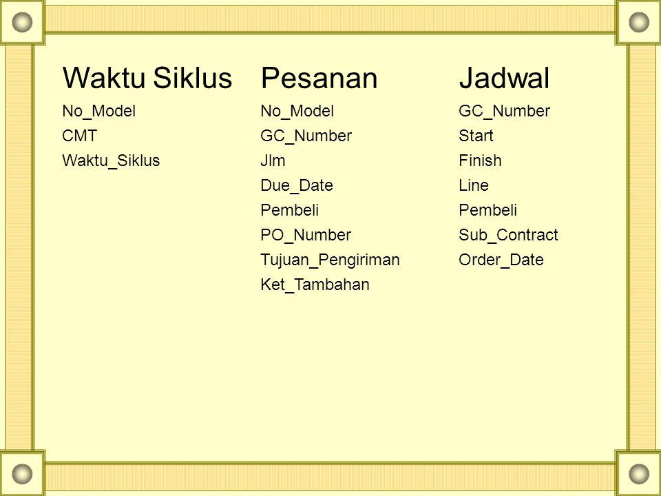 Database (Pesanan  No. Model, GC_Number, Pembeli, No_Pesanan, Jml_Pesan, Tgl_Hrs_Selesai, Tgl_Pengiriman, Ket_Tambahan) WAktu (No_Model, Biaya_Sub_Ko