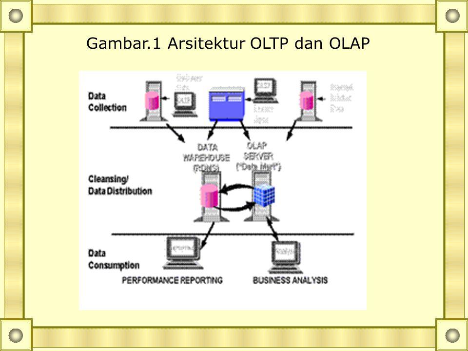 2. OLAP OLAP (On-Line Analytical Processing) adalah suatu pernyataan yang bertolak belakang atau kontras dengan OLTP (On-Line Transaction Processing).