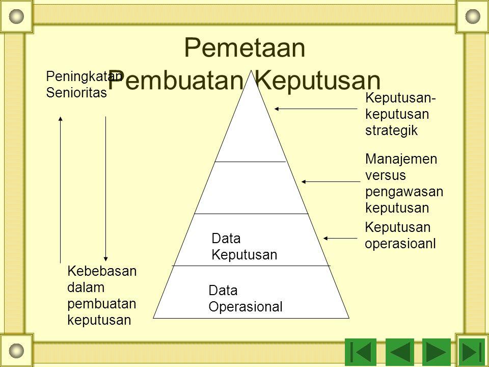 Pemetaan Pembuatan Keputusan Keputusan- keputusan strategik Manajemen versus pengawasan keputusan Keputusan operasioanl Data Keputusan Data Operasional Peningkatan Senioritas Kebebasan dalam pembuatan keputusan