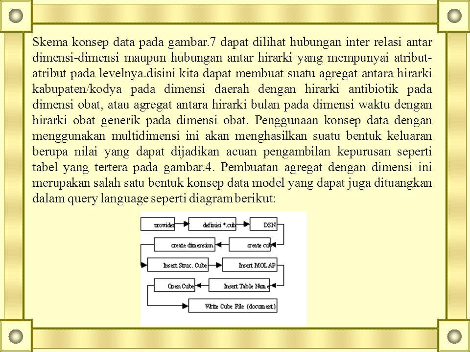 4. Skema Konsep data Konsep data pada gambar.4 dapat di gambarkan secara Entity Relationship.