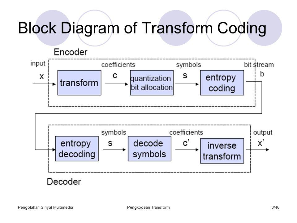 Pengolahan Sinyal MultimediaPengkodean Transform34/46 Transform Coding Algoritma Transform Coding 1.Membagi citra M x N kedalam sub-citra p x q atau blok-blok.