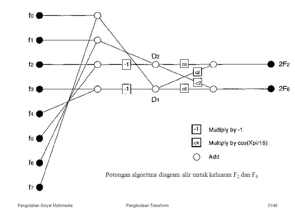 Pengolahan Sinyal MultimediaPengkodean Transform31/46 Potongan algoritma diagram alir untuk keluaran F 2 dan F 6