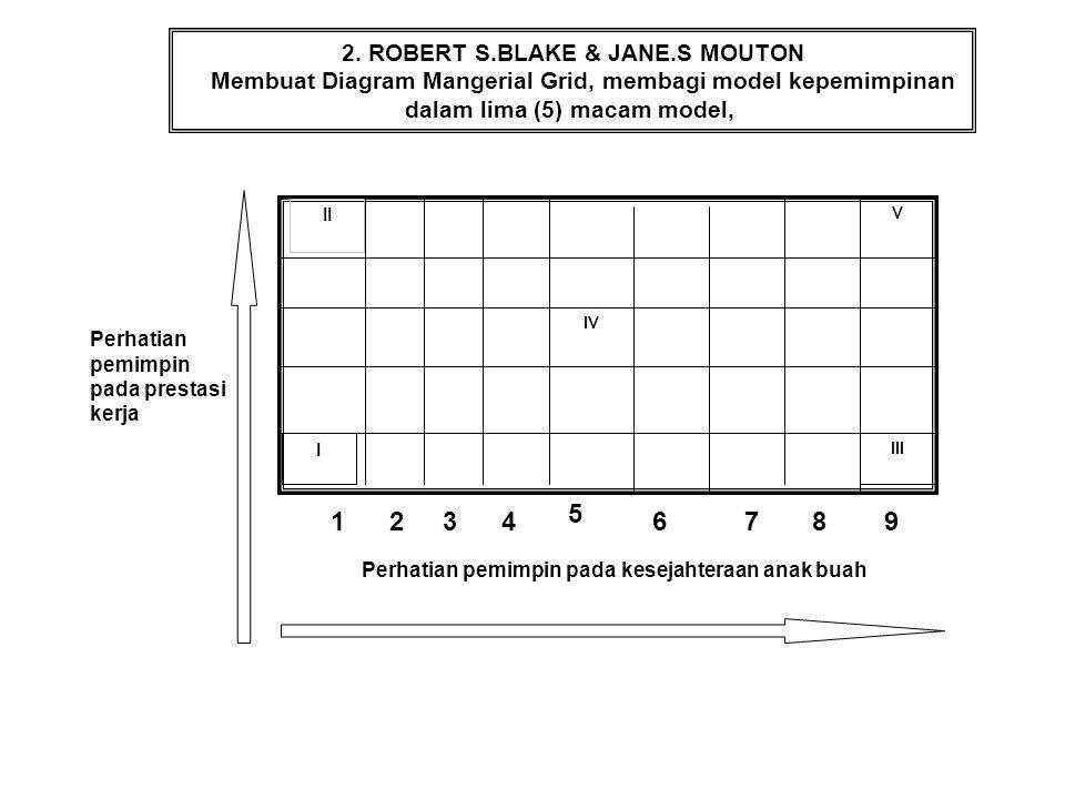 II I IV V III Perhatian pemimpin pada prestasi kerja 741 23 5 689 Perhatian pemimpin pada kesejahteraan anak buah 2. ROBERT S.BLAKE & JANE.S MOUTON Me