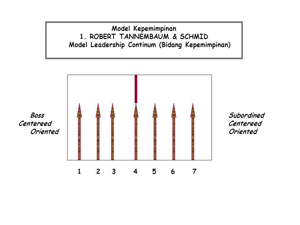 Boss Subordined Centereed Centereed OrientedOriented 1 2 3 4 5 6 7 Model Kepemimpinan 1.