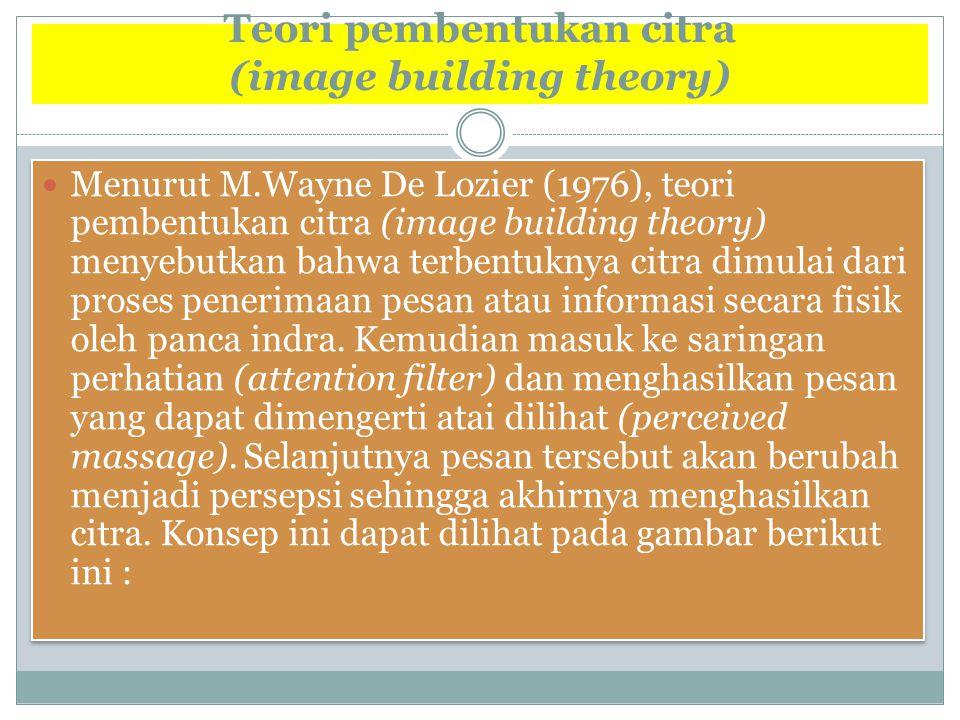 Teori pembentukan citra (image building theory) Menurut M.Wayne De Lozier (1976), teori pembentukan citra (image building theory) menyebutkan bahwa te