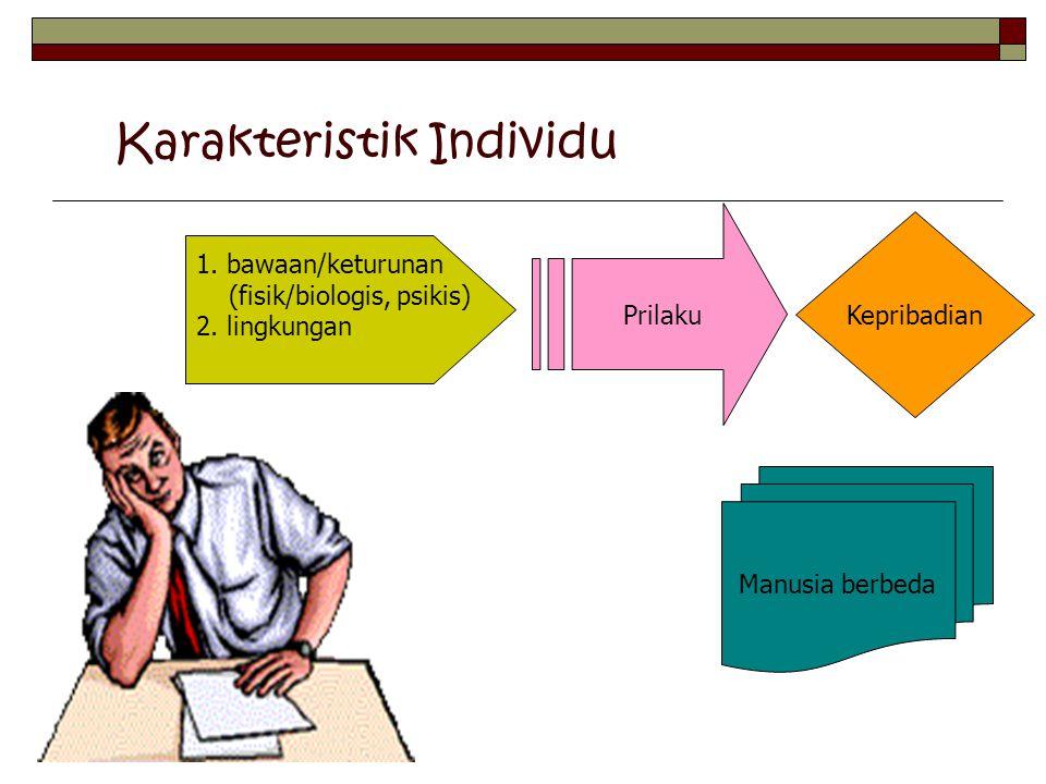 Karakteristik Individu 1. bawaan/keturunan (fisik/biologis, psikis) 2. lingkungan Prilaku Kepribadian Manusia berbeda