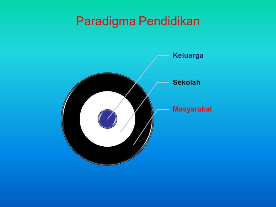 Paradigma Pendidikan Keluarga Sekolah Masyarakat