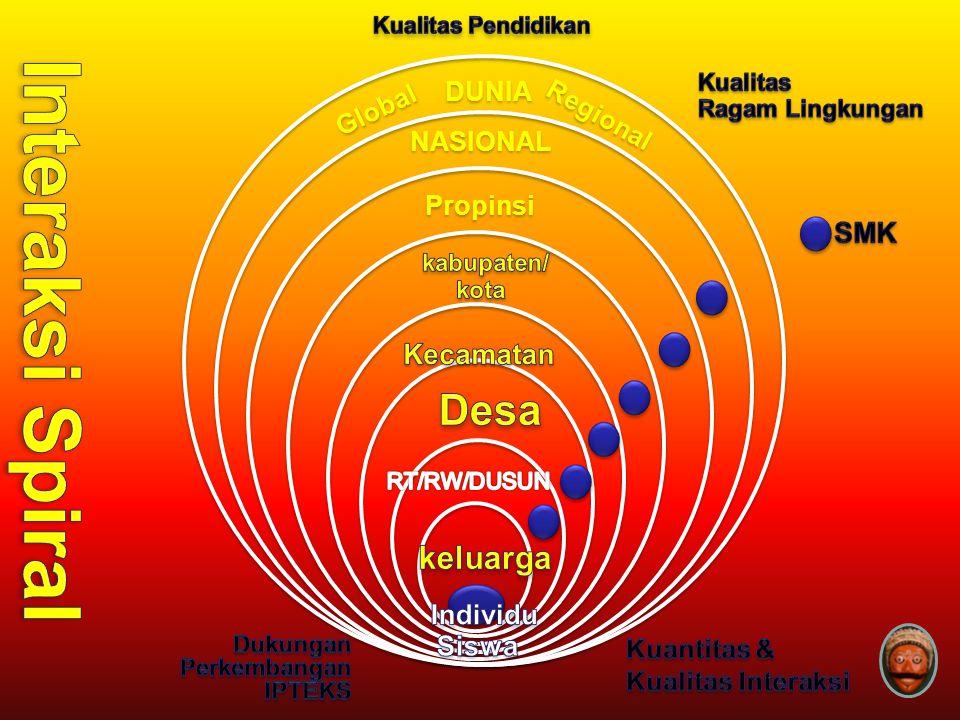Propinsi NASIONAL DUNIA Regional Global