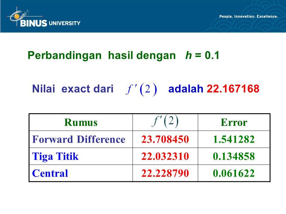 Perbandingan hasil dengan h = 0.1 RumusError Forward Difference23.7084501.541282 Tiga Titik22.0323100.134858 Central22.2287900.061622 Nilai exact dariadalah 22.167168