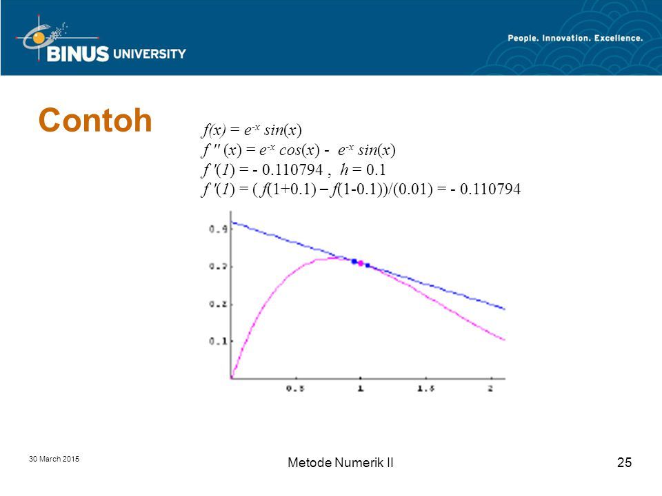 30 March 2015 Metode Numerik II25 Contoh f(x) = e -x sin(x) f (x) = e -x cos(x) - e -x sin(x) f (1) = - 0.110794, h = 0.1 f (1) = ( f(1+0.1) – f(1-0.1))/(0.01) = - 0.110794