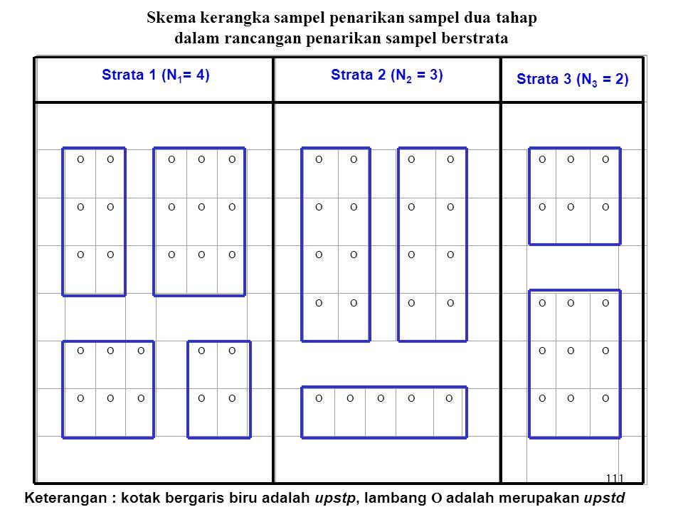 111 Skema kerangka sampel penarikan sampel dua tahap dalam rancangan penarikan sampel berstrata Strata 1 (N 1 = 4)Strata 2 (N 2 = 3) Strata 3 (N 3 = 2