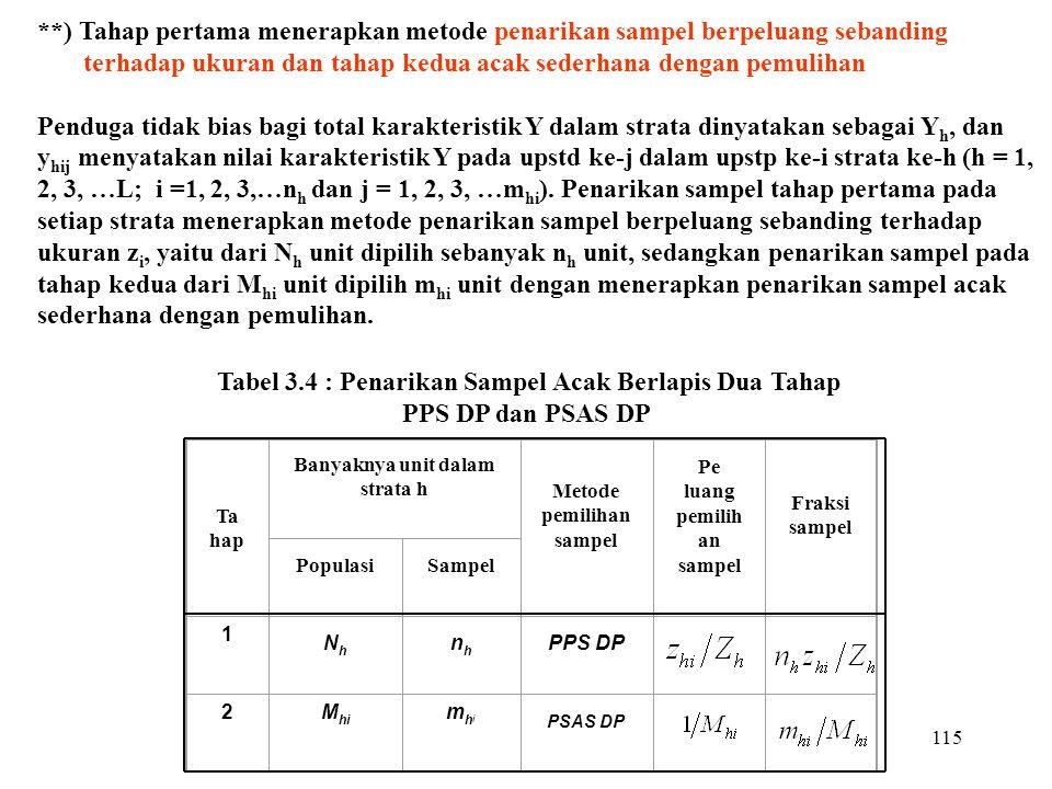 115 **) Tahap pertama menerapkan metode penarikan sampel berpeluang sebanding terhadap ukuran dan tahap kedua acak sederhana dengan pemulihan Penduga