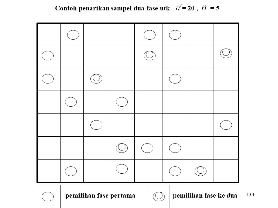 134 Contoh penarikan sampel dua fase utk = 20, = 5 pemilihan fase pertamapemilihan fase ke dua