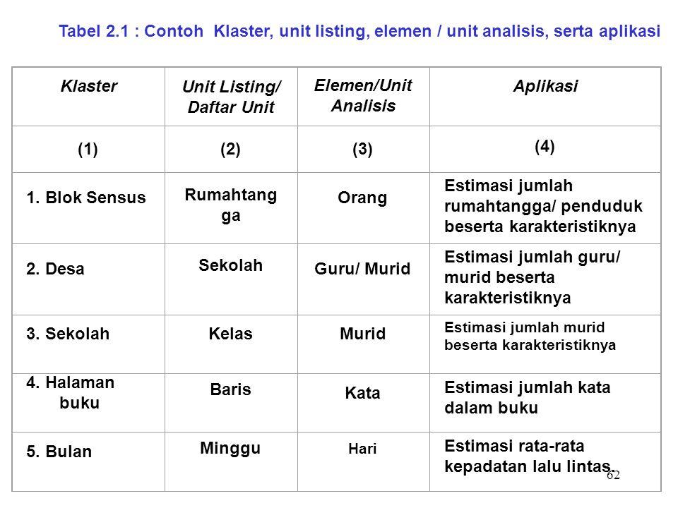 62 KlasterUnit Listing/ Daftar Unit Elemen/Unit Analisis Aplikasi (1)(2)(3) (4) 1. Blok Sensus Rumahtang ga Orang Estimasi jumlah rumahtangga/ pendudu