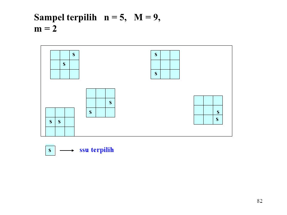 82 ss s s s s s s s s sssu terpilih Sampel terpilih n = 5, M = 9, m = 2