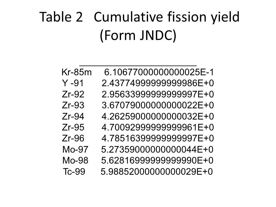Table 2 Cumulative fission yield (Form JNDC) _______________________________ Kr-85m 6.10677000000000025E-1 Y -91 2.43774999999999986E+0 Zr-92 2.956339