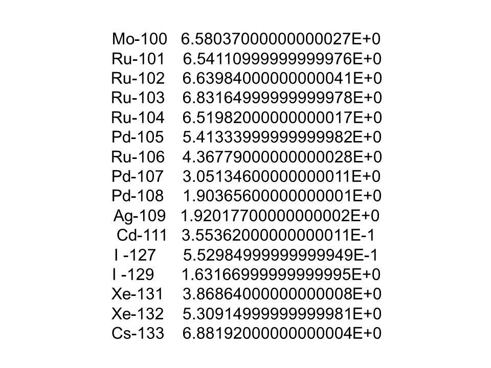 Mo-100 6.58037000000000027E+0 Ru-101 6.54110999999999976E+0 Ru-102 6.63984000000000041E+0 Ru-103 6.83164999999999978E+0 Ru-104 6.51982000000000017E+0