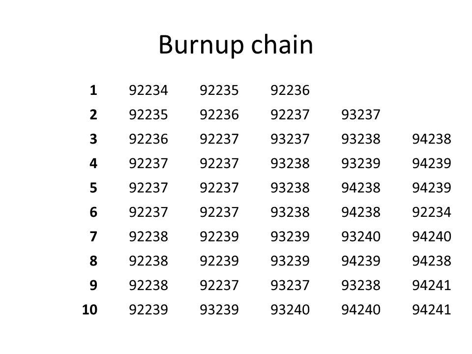 Burnup chain 1922349223592236 292235922369223793237 39223692237932379323894238 492237 932389323994239 592237 932389423894239 692237 932389423892234 79