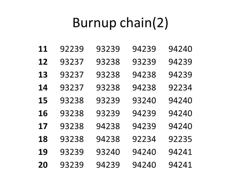 Burnup chain(2) 1192239932399423994240 1293237932389323994239 1393237932389423894239 1493237932389423892234 1593238932399324094240 1693238932399423994
