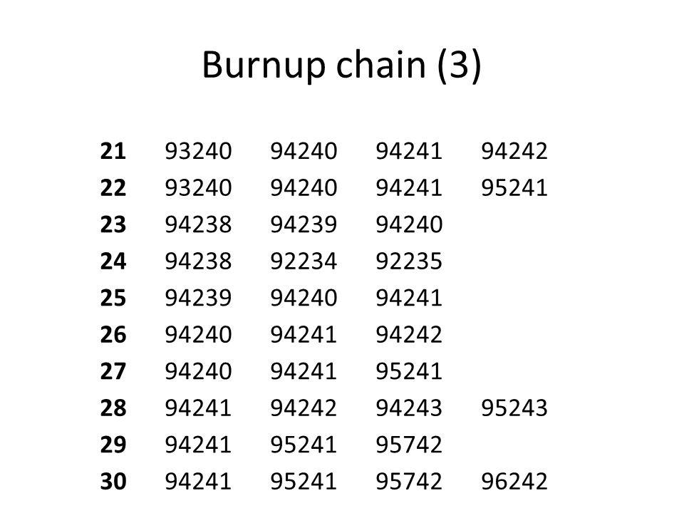 Burnup chain (3) 2193240942409424194242 2293240942409424195241 23942389423994240 24942389223492235 25942399424094241 26942409424194242 279424094241952