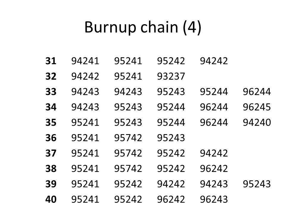 Burnup chain (4) 3194241952419524294242 32942429524193237 3394243 952439524496244 349424395243952449624496245 359524195243952449624494240 369524195742