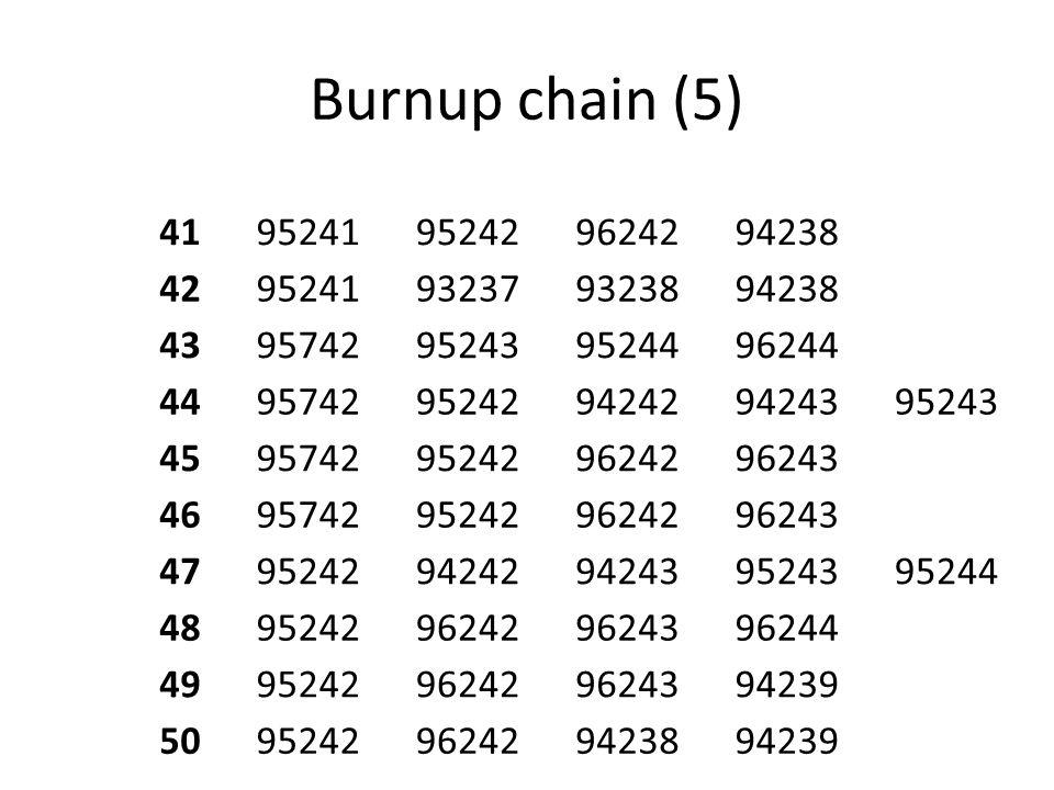 Burnup chain (5) 4195241952429624294238 4295241932379323894238 4395742952439524496244 449574295242942429424395243 4595742952429624296243 4695742952429