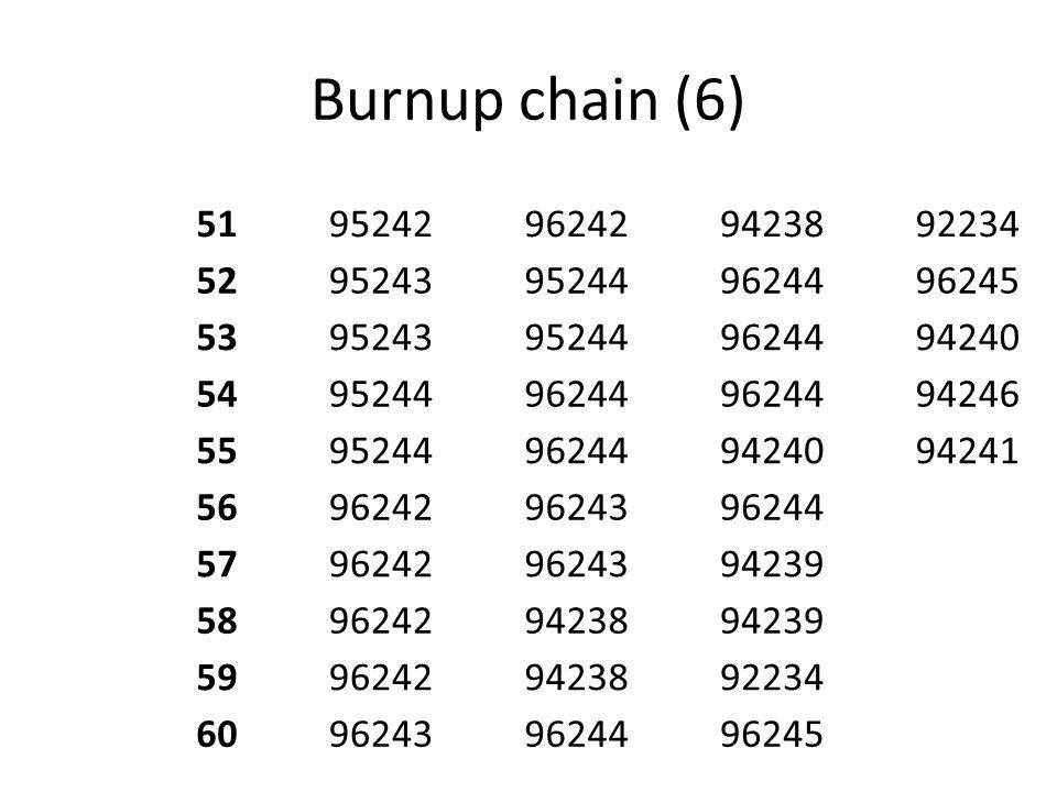 Burnup chain (6) 5195242962429423892234 5295243952449624496245 5395243952449624494240 549524496244 94246 5595244962449424094241 56962429624396244 5796