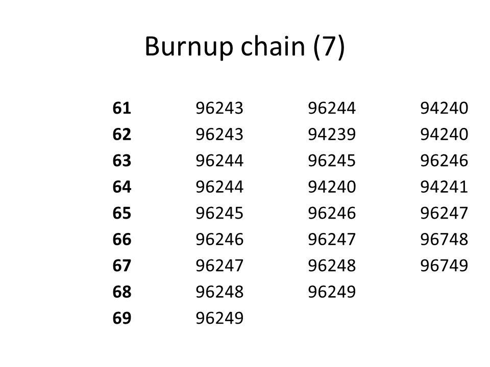 Burnup chain (7) 61962439624494240 62962439423994240 63962449624596246 64962449424094241 65962459624696247 66962469624796748 67962479624896749 6896248