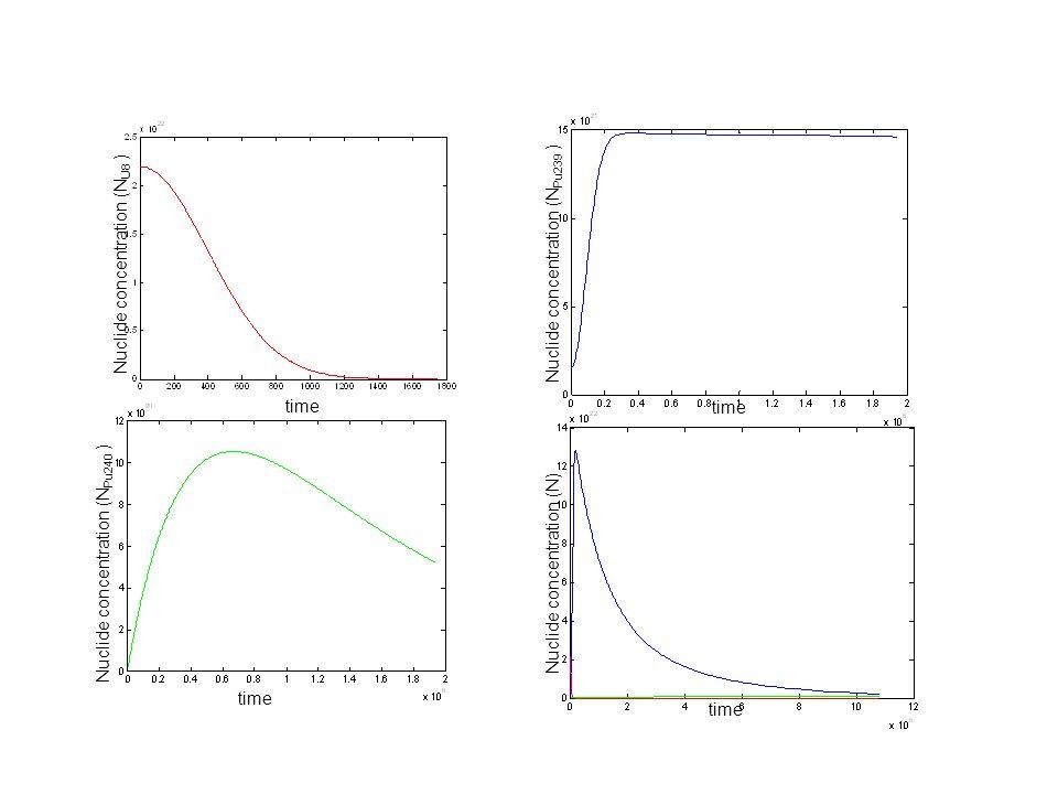 time Nuclide concentration (N U8 ) Nuclide concentration (N Pu239 ) time Nuclide concentration (N Pu240 ) time Nuclide concentration (N) time