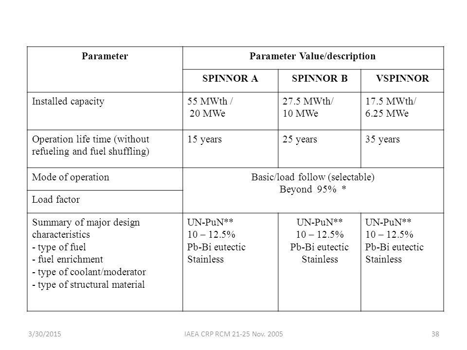 3/30/2015IAEA CRP RCM 21-25 Nov. 200538 ParameterParameter Value/description SPINNOR ASPINNOR BVSPINNOR Installed capacity55 MWth / 20 MWe 27.5 MWth/