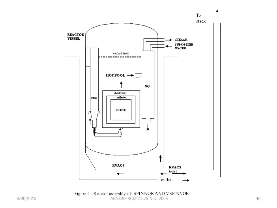 3/30/2015IAEA CRP RCM 21-25 Nov.200540 outlet To stack Figure 1.