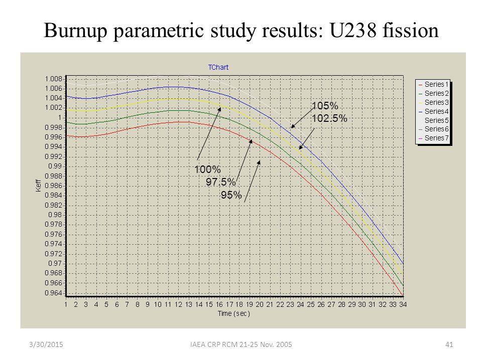 3/30/2015IAEA CRP RCM 21-25 Nov. 200541 Burnup parametric study results: U238 fission 105% 102.5% 100% 97.5% 95%
