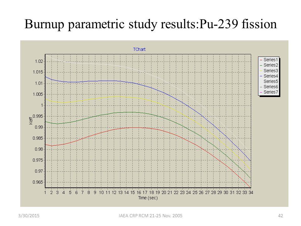 3/30/2015IAEA CRP RCM 21-25 Nov. 200542 Burnup parametric study results:Pu-239 fission
