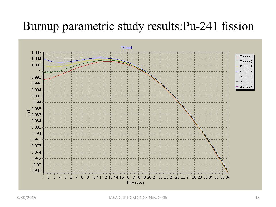 3/30/2015IAEA CRP RCM 21-25 Nov. 200543 Burnup parametric study results:Pu-241 fission