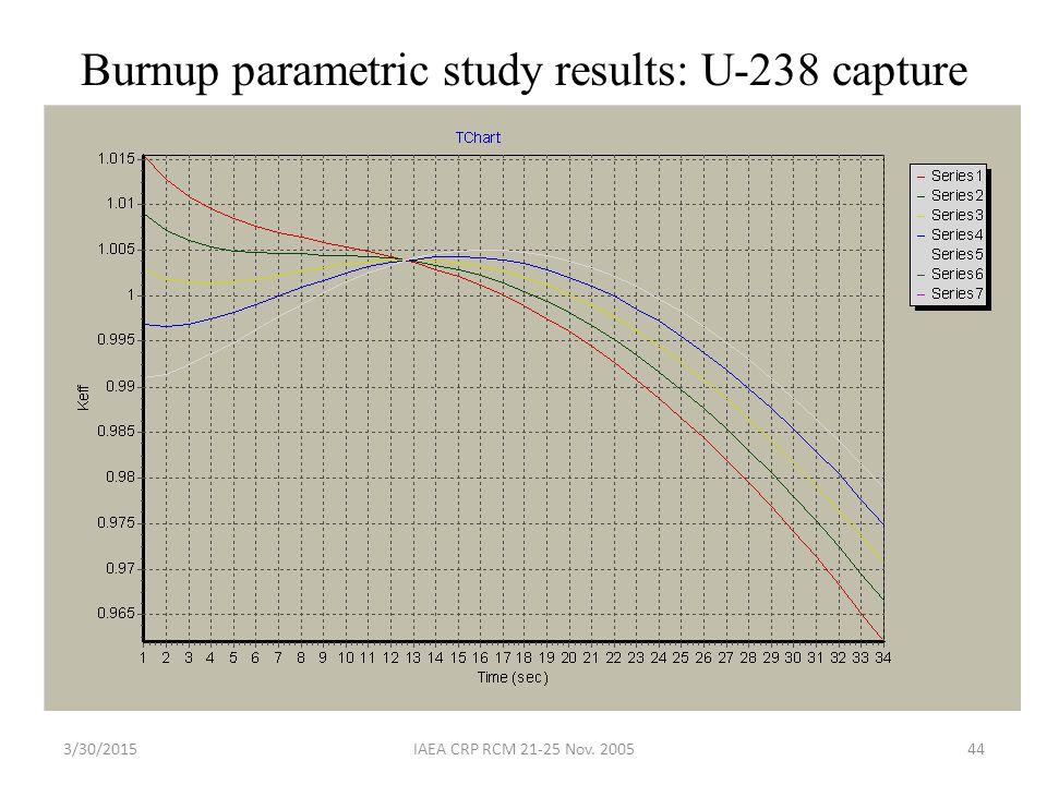 3/30/2015IAEA CRP RCM 21-25 Nov. 200544 Burnup parametric study results: U-238 capture
