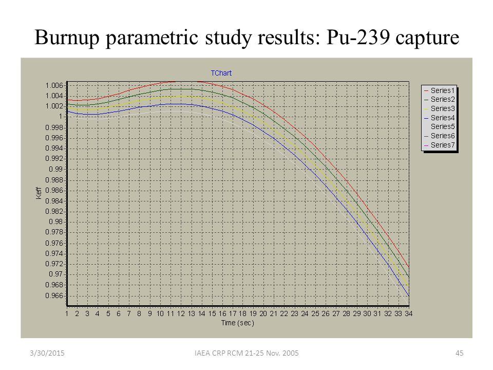 3/30/2015IAEA CRP RCM 21-25 Nov. 200545 Burnup parametric study results: Pu-239 capture