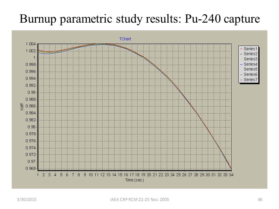 3/30/2015IAEA CRP RCM 21-25 Nov. 200546 Burnup parametric study results: Pu-240 capture