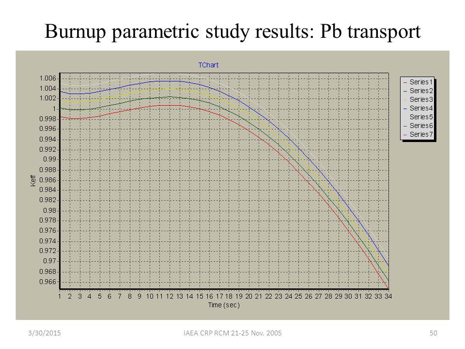 3/30/2015IAEA CRP RCM 21-25 Nov. 200550 Burnup parametric study results: Pb transport