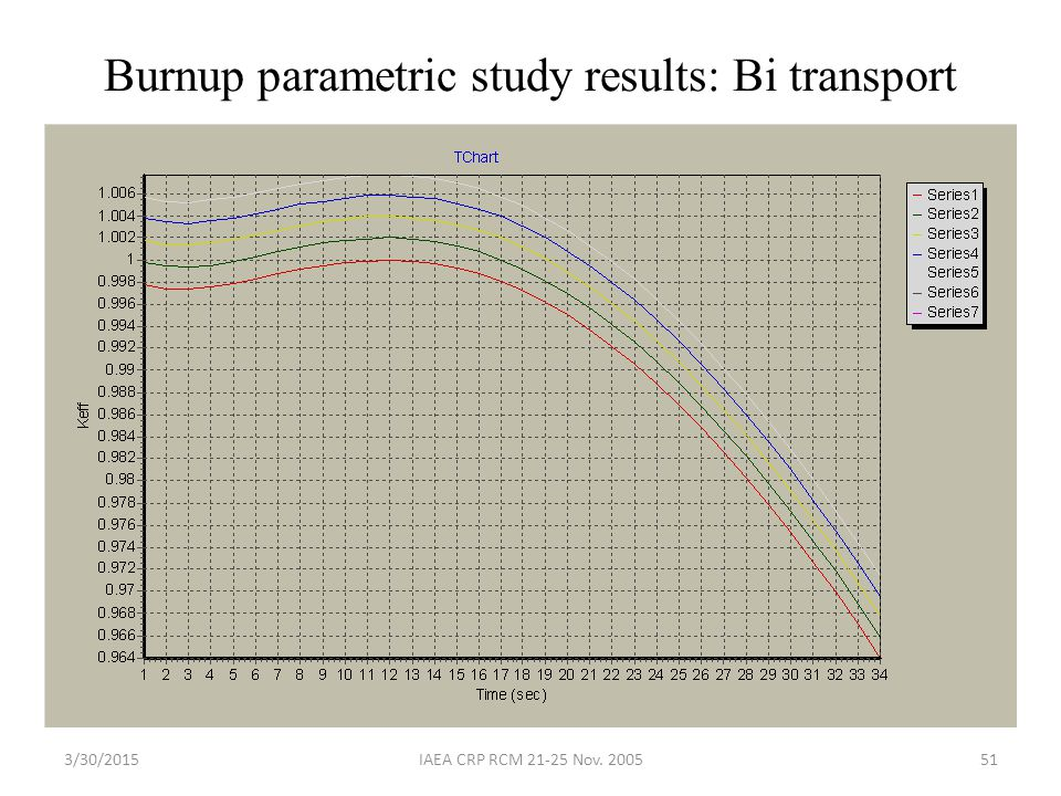 3/30/2015IAEA CRP RCM 21-25 Nov. 200551 Burnup parametric study results: Bi transport