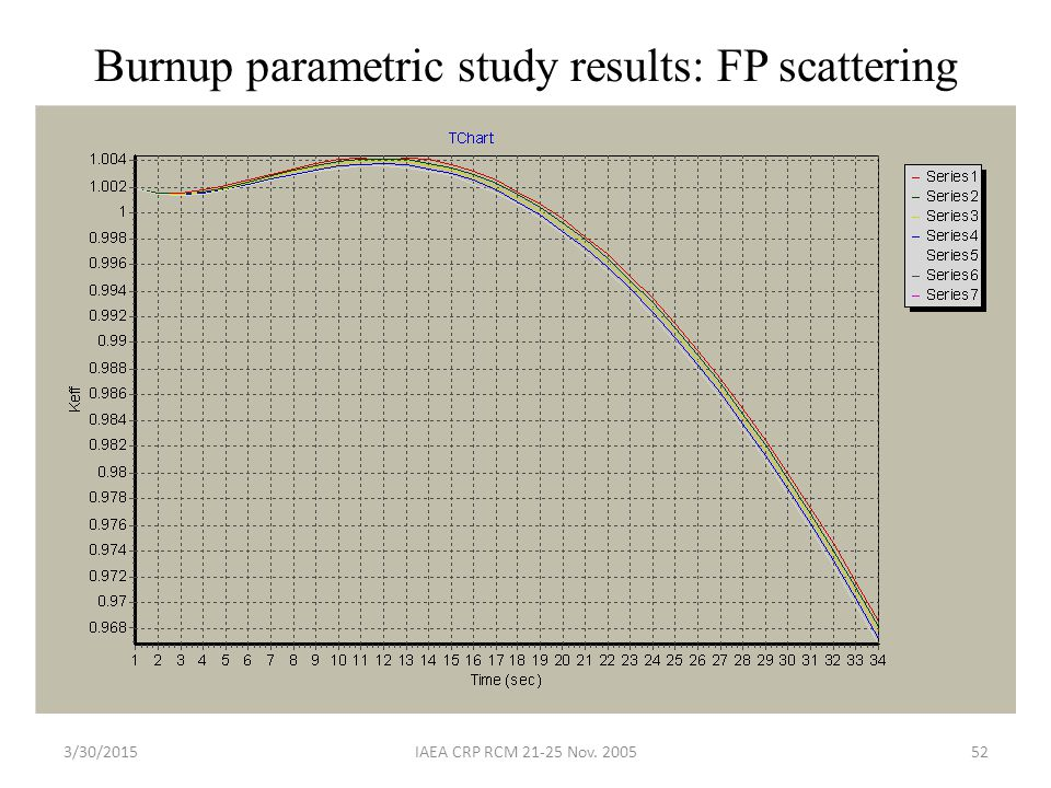 3/30/2015IAEA CRP RCM 21-25 Nov. 200552 Burnup parametric study results: FP scattering