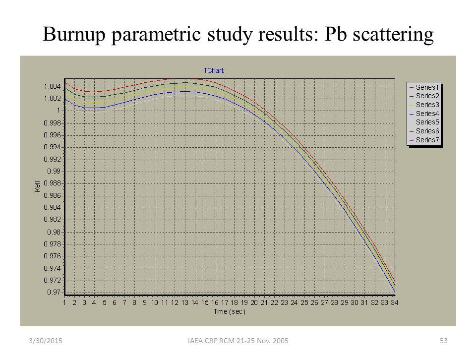 3/30/2015IAEA CRP RCM 21-25 Nov. 200553 Burnup parametric study results: Pb scattering