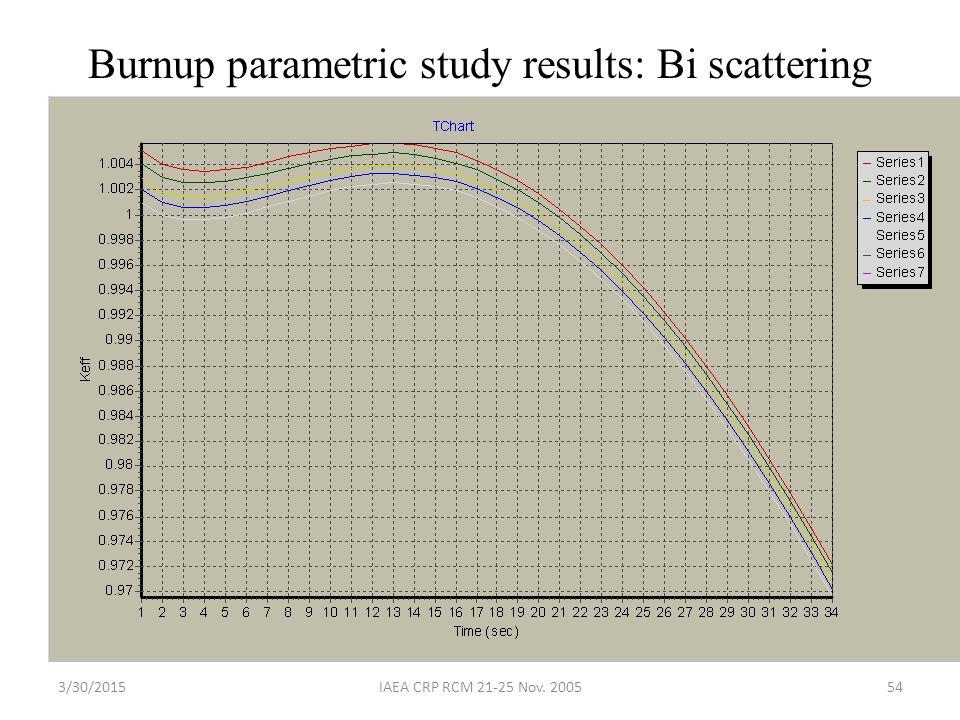 3/30/2015IAEA CRP RCM 21-25 Nov. 200554 Burnup parametric study results: Bi scattering