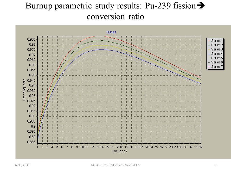 3/30/2015IAEA CRP RCM 21-25 Nov. 200555 Burnup parametric study results: Pu-239 fission  conversion ratio