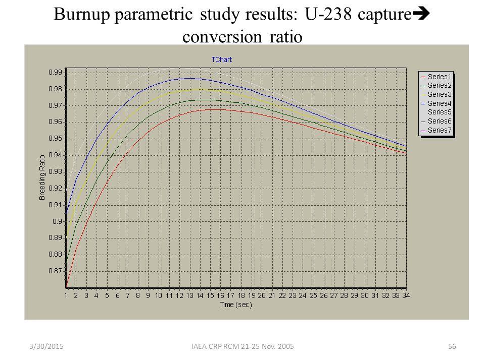 3/30/2015IAEA CRP RCM 21-25 Nov. 200556 Burnup parametric study results: U-238 capture  conversion ratio