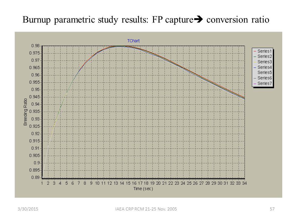 3/30/2015IAEA CRP RCM 21-25 Nov. 200557 Burnup parametric study results: FP capture  conversion ratio