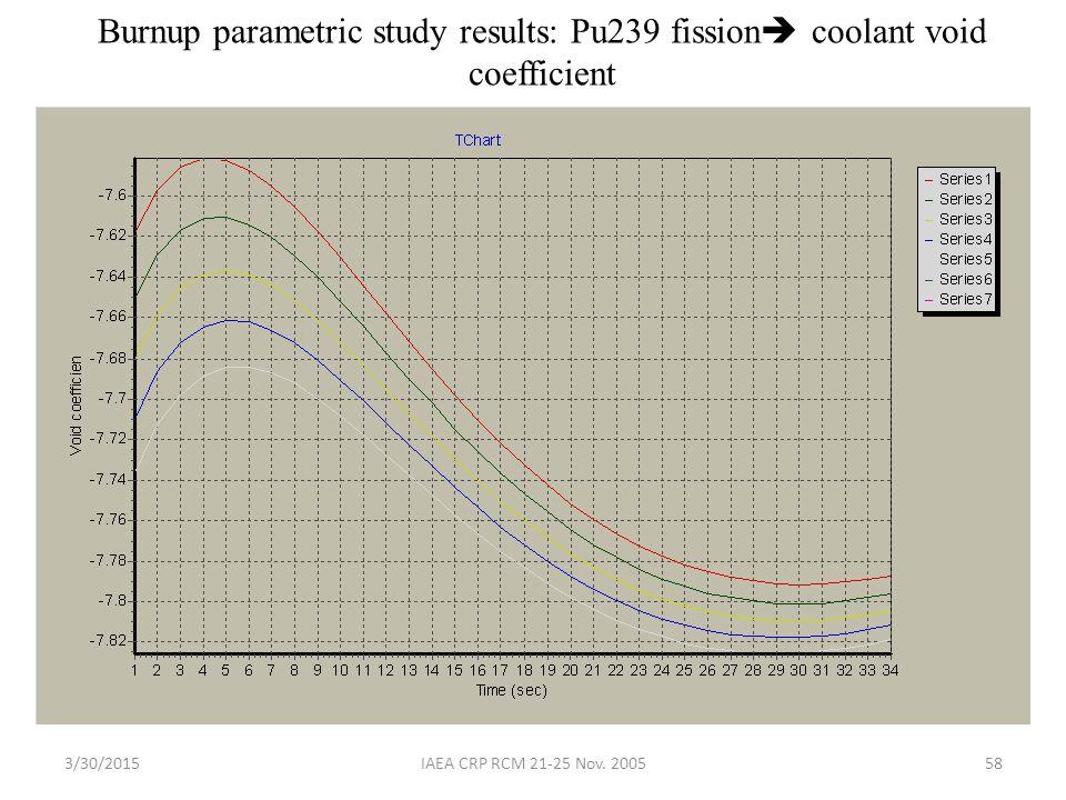 3/30/2015IAEA CRP RCM 21-25 Nov. 200558 Burnup parametric study results: Pu239 fission  coolant void coefficient